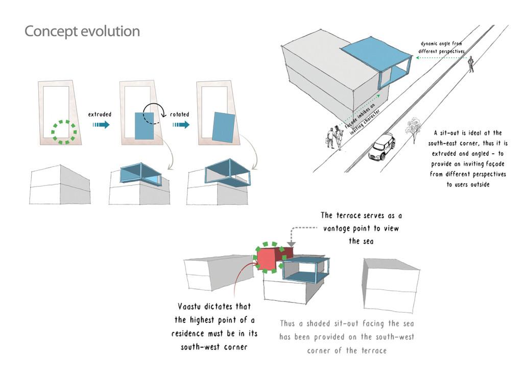different plan architecture